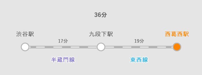 渋谷から西葛西まで